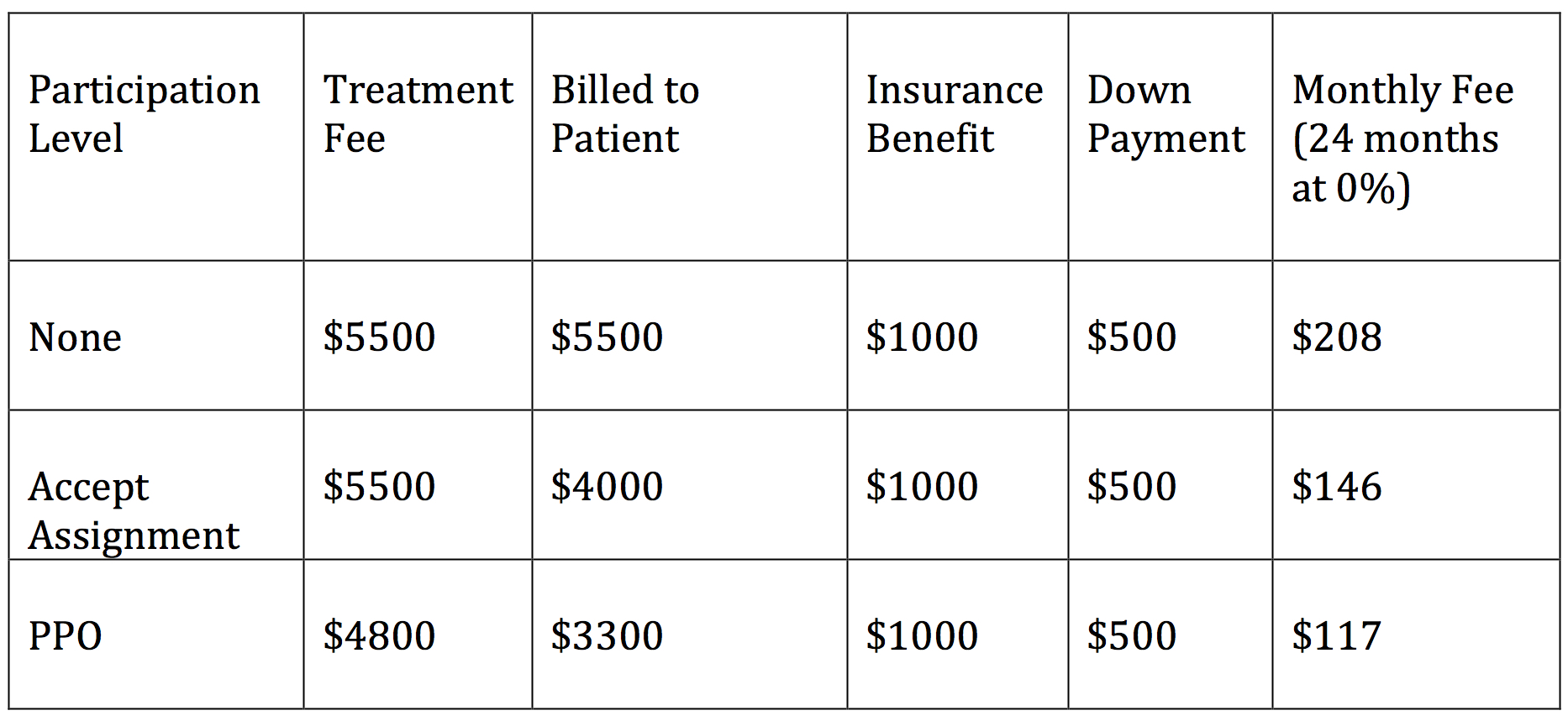 Orthodnotic insurance chart of benefits